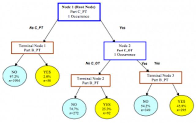 id3算法步骤
