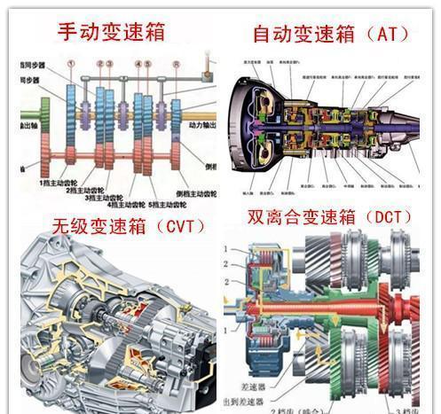 前驱车变速箱直接接半轴,后驱车变速箱接传动轴.