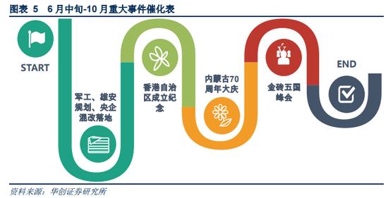 央企混改落地,香港自治区成立纪念,内蒙古70周年大庆,金砖五国峰会等