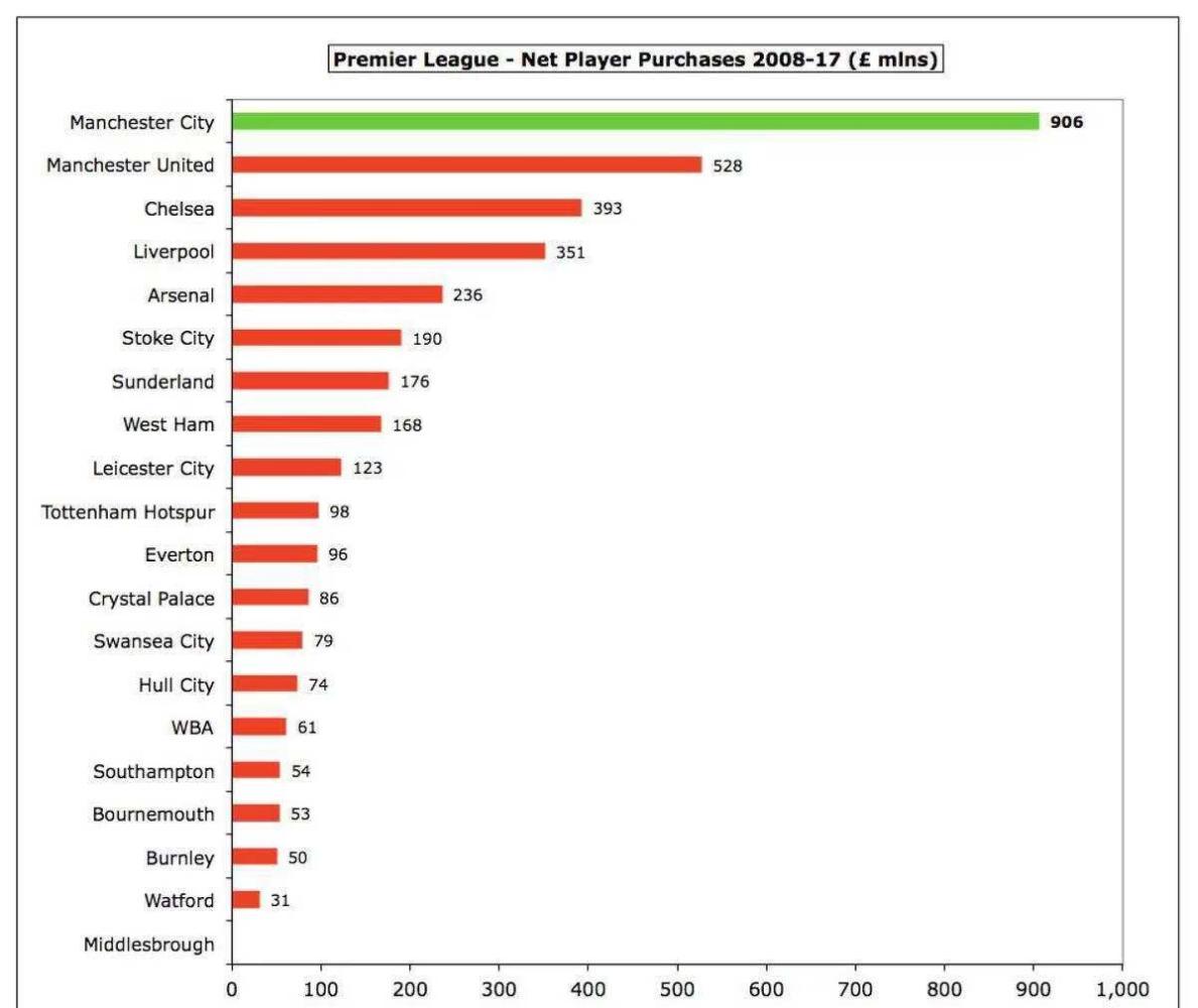 外媒统计: 英超08至17十年间全部球队的资金运转状况, 心疼阿森纳(图5)