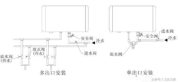如何防止电热水器漏电