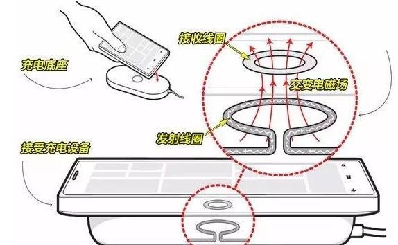 电磁炉给手机无线充电? 今天替大家试试(图2)