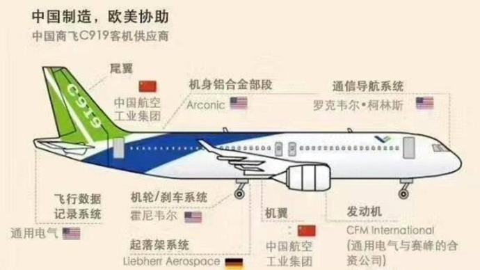 目前世界民用干线飞机的制造基本已经被波音和空客垄断,民用支线飞机