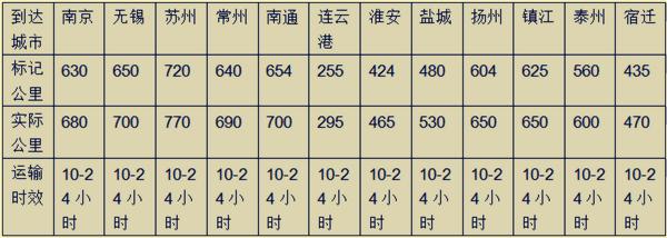 吉运通青岛物流整车运输时间发车时间表