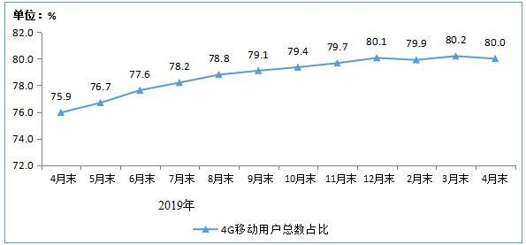 最前线,其中4G用户规模为12.73亿户,4G用户在加快向5G迁移(图1)