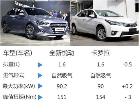 6l.新款g4fg发动机匹配6速手动变速箱车型,百公里综合油耗最低为5.