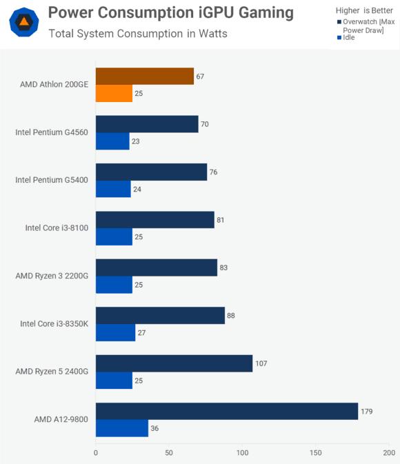 200GE功耗略低于G4560,这款入门级办公CPU到底值不值得购买对比G4560(图7)