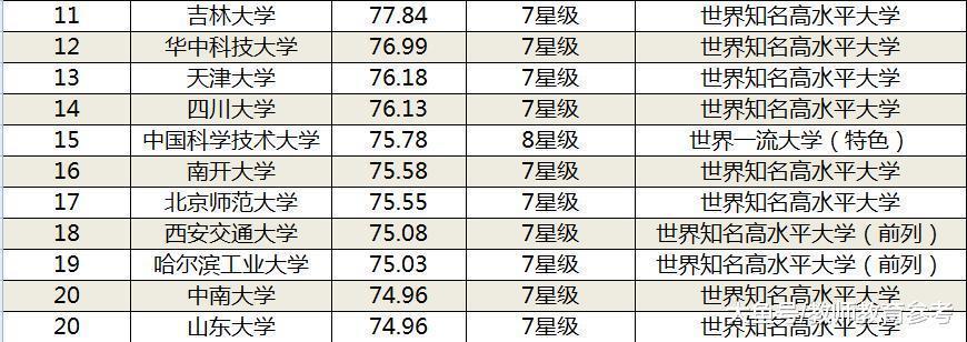 2019中国大学排名新鲜出炉, 清华第2, 川大第14, 华科没进前10!