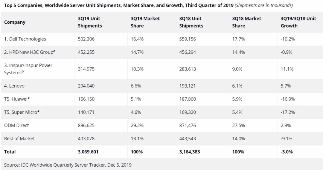 全球服务器市场: 下降、骤降、猛降