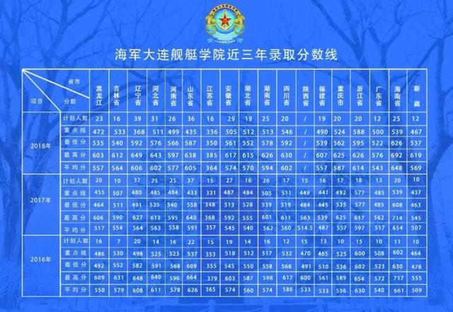 今年在浙江只招24人 首艘国产航母舰长毕业的院校到底有多牛
