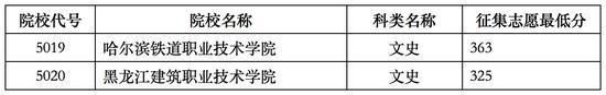 2017年黑龙江高职(专科)批B段院校录取最低分