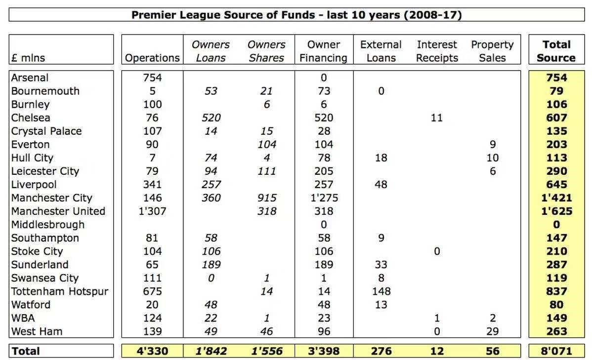 外媒统计: 英超08至17十年间全部球队的资金运转状况, 心疼阿森纳(图2)