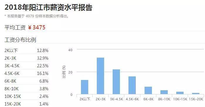 2018广东21市真实薪资报告出炉! 这次终于达标了! 但扎心的是……(图26)