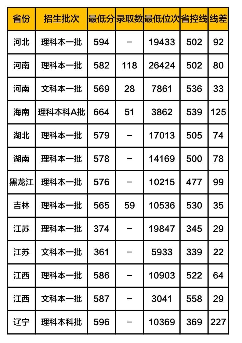 上海理工大学录取分数线2019(在各省市录取数据
