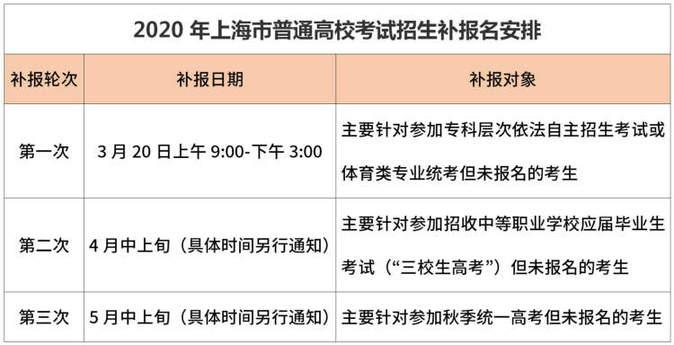 高考 2020年上海普通高校考试招生补报名3月20日开始  高三