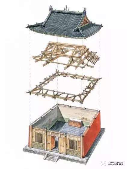 因为中国古代建筑主要是木构架结构,即采用木柱,木梁构成房屋的框架
