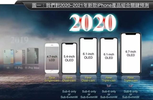 国产机的坏消息:明年苹果将推5款手机,最便宜2千多,4款支持5G