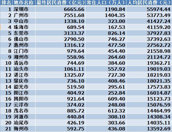 2018广东21市真实薪资报告出炉! 这次终于达标了! 但扎心的是……(图9)