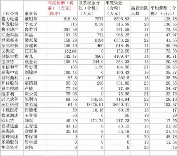 珠海上市公司董事长薪资曝光 华发股份李光宁年薪315