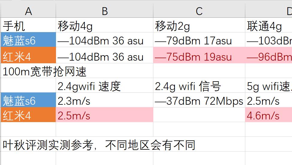 【叶秋评测】魅蓝s6屏幕性能续航音质