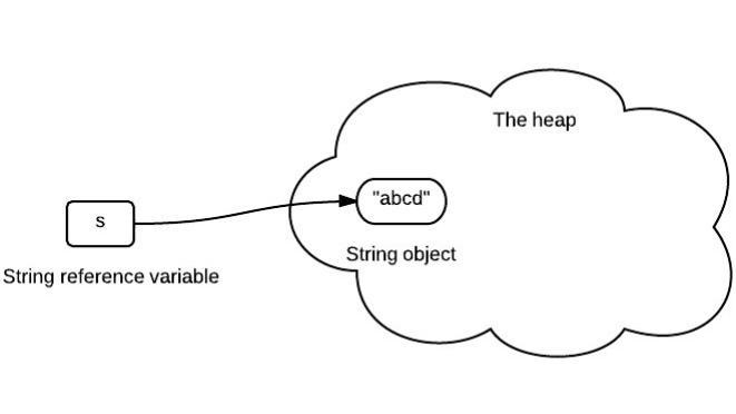 三张图就能彻底掌握Java字符串的不变性  来自国外著名java架构师的总结