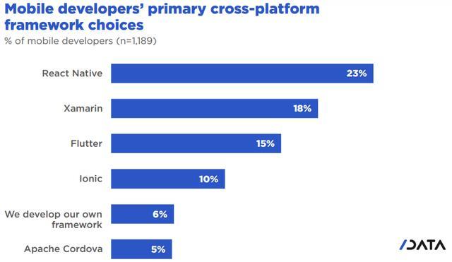 全球开发人员报告: 1100万开发人员积极使用JavaScript