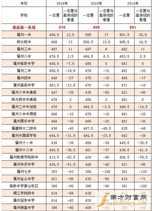 2017福州中考分数线出炉普高第一条投档线成绩是师范大学杭州v普高初中图片