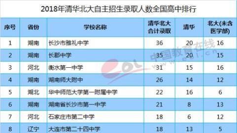 2018年清华北大自主招生录取人数全国高中排名