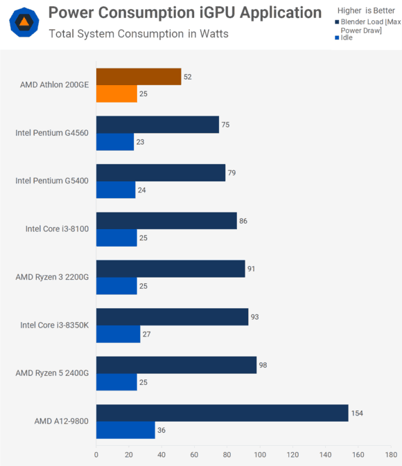 200GE功耗略低于G4560,这款入门级办公CPU到底值不值得购买对比G4560(图6)