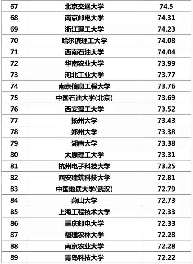 中国高校专利实力100强正式发布