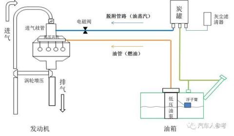 下图为典型燃油系统的示意图(涡轮增压汽油发动机) 可以看到,燃油