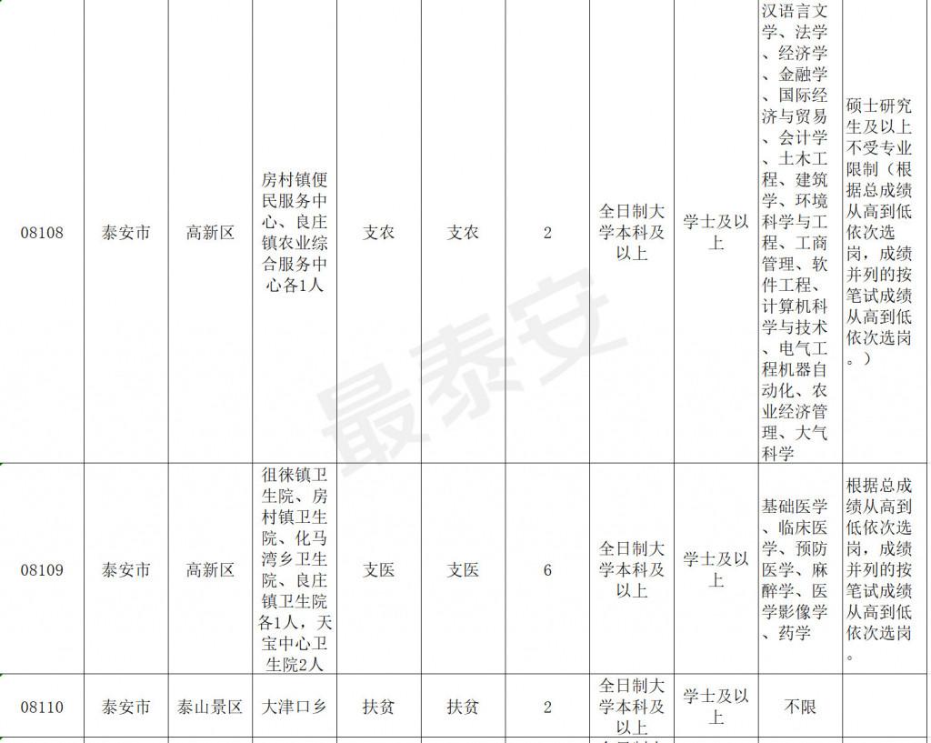 """5 月 27 日起报名, 泰安共计划招考 155 人 今年山东""""三支一扶""""招募"""