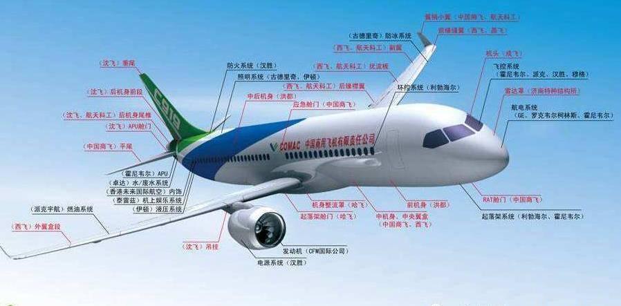 c-919在这方面采用子系统招标等和国际接轨的管理方法,是除飞机上天外