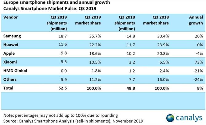 2019年Q3欧洲智能手机市场增长8%: 小米猛增73%, 三星稳居第一
