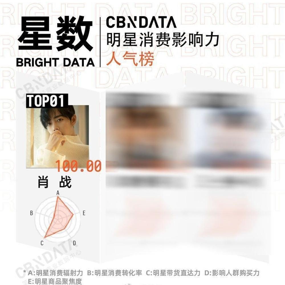 喜上加喜,恭喜肖战,肖战获得了明星消费影响力人气榜的第一名(图6)