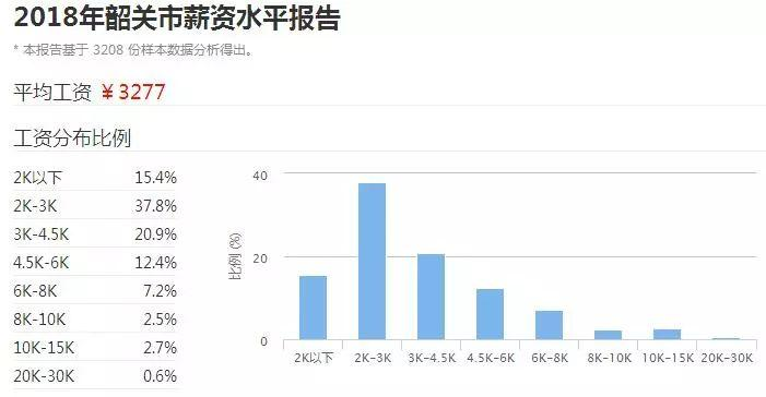 2018广东21市真实薪资报告出炉! 这次终于达标了! 但扎心的是……(图36)