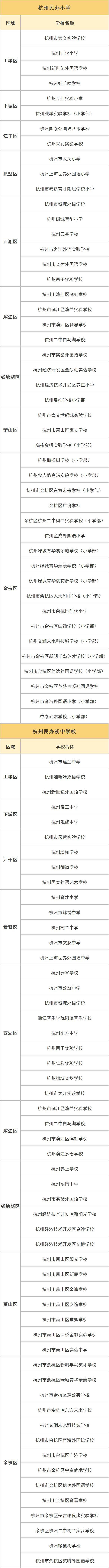 官宣  民办不得跨区域抢生源  杭州哪个区民办最强