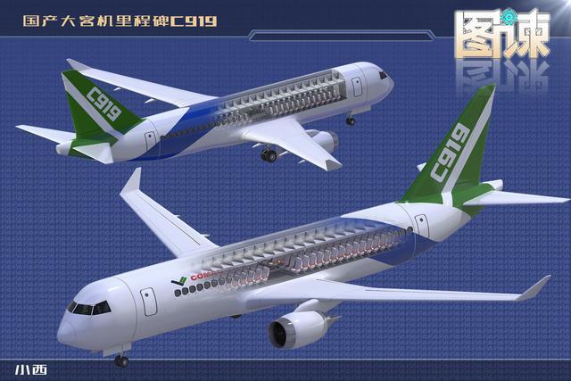 据介绍,c919大型客机是我国拥有自主知识产权的中短程商用干线飞机.