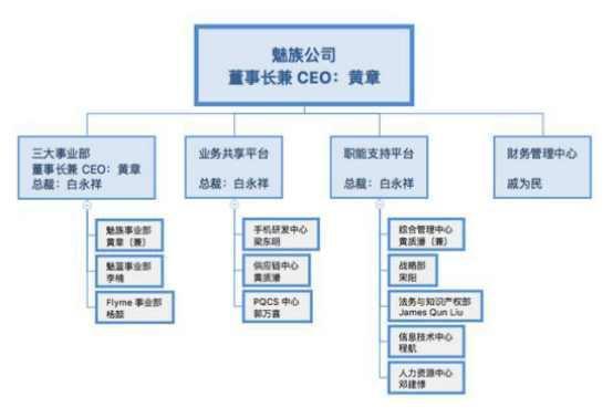 对内公告了全新的组织架构,正式成立三大事业部:魅族事业部,魅蓝事业
