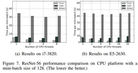 resnet-r 在 mini-batch 大小为 128 时在 cpu 平台上的表现的