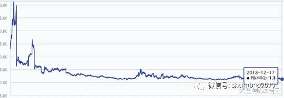 已经连续11年跑赢大盘的股票, 今年要落后了, 估值已逼近历史新低
