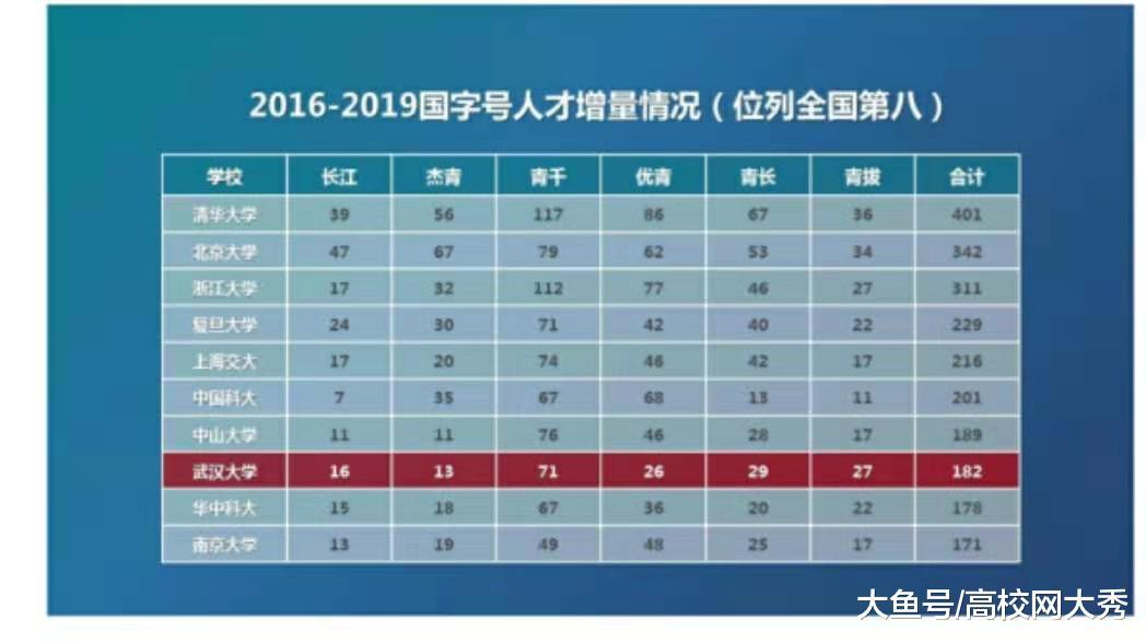 一所医学院决定成败  武汉大学和华中科技大学最真实的数据差距,