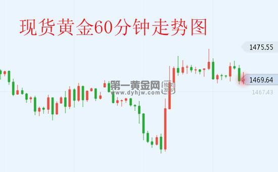 市场买兴减弱资本疯狂出逃 黄金反弹后将面临更大下行风险