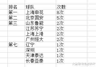 中国顶级联赛亚军排行榜: 恒大2次, 申花8次, 国安又排第二