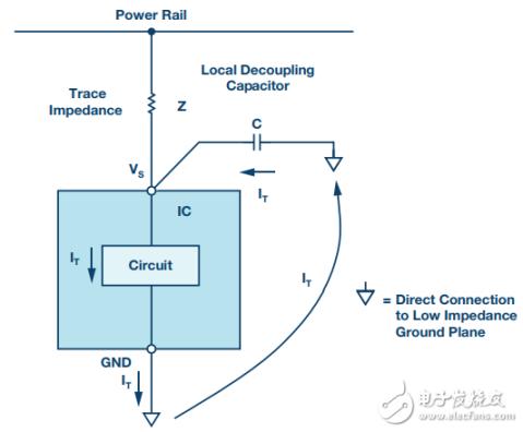 如何通过电源去耦来保持电源进入集成电路的各点的低阻抗