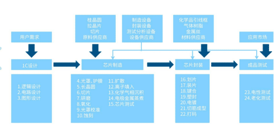 如果对半导体科技产业链深挖之后会发现,不是美韩是日本(图6)