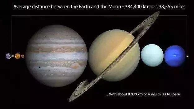 这是6个地球相对于土星的大小