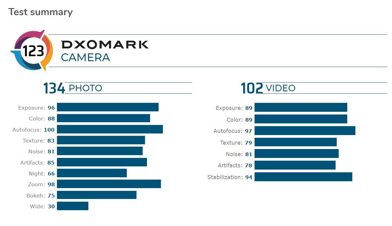 华为再被认可, 华为Mate 30 Pro 5G再次登DxOMark相机评测首榜