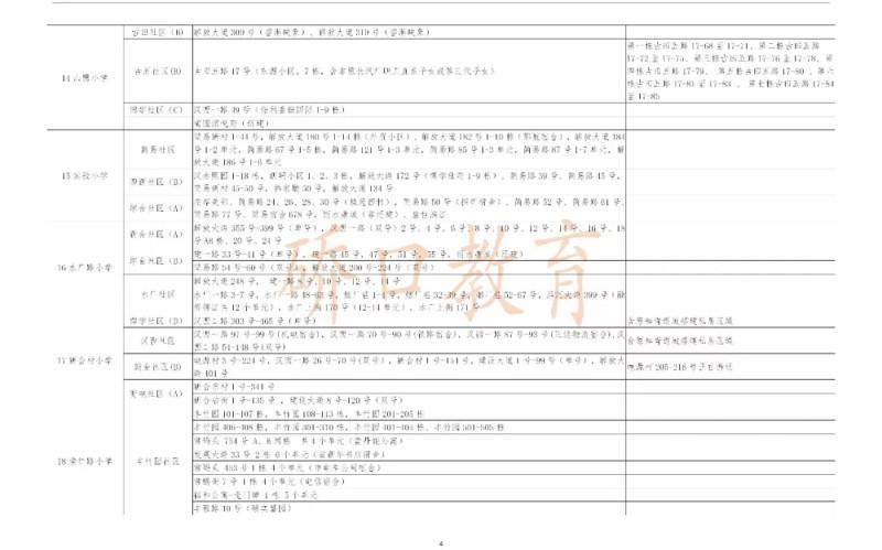 最新  武汉11个区公布了中小学对口划片范围  你家娃上哪所学校