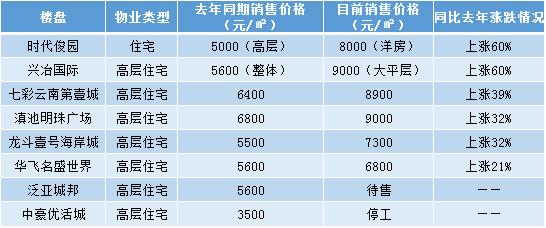 统计局发布呈贡新房均价5318元/平方米 然而你却买不到